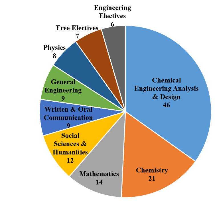 bs chemistry course description and requirements Chemistry degree program information  students enrolled in the bachelor of science in chemistry degree program receive training  job description and requirements.